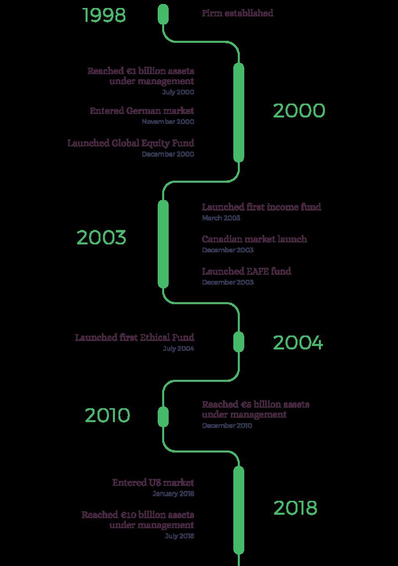 Setanta Asset Management timeline